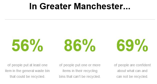 Greater Manchester Recycling facts