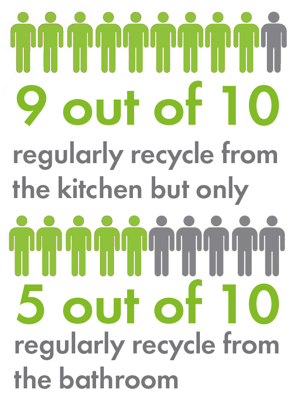 9 out of 10 people regularly recycle